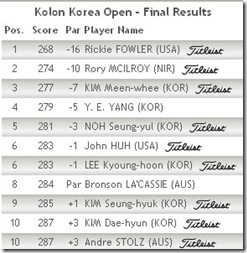 korea open results