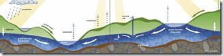 Hydrologic Cycle - Jeremy Carlson