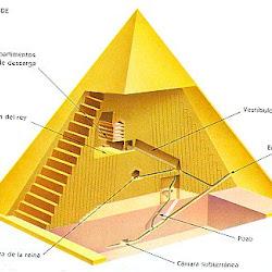 10 - Esquema de una Pirámide