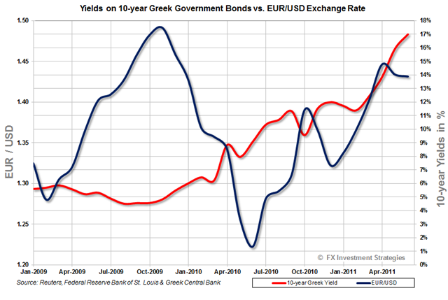 Greek-yields vs Euro-2011