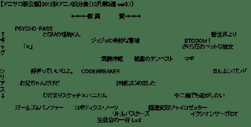 【アニサロ板公認】2012秋アニメ成分表(10月第3週 ver3.1)