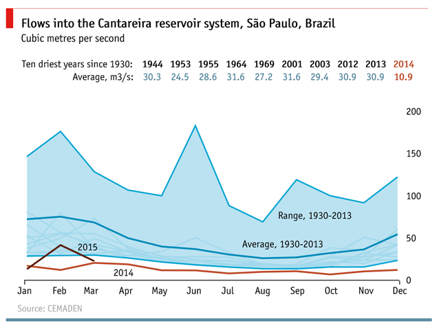Flows into the Cantareira reservoir system, São Paulo, Brazil, 1930-2014. Graphic: The Economist