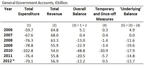 GG Balances (2)