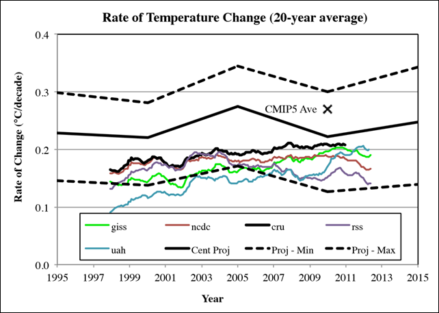 """Rate of global temperature change for historical observations with the influence of 10 volcanoes, solar irradiance changes, and ENSO removed (Rahmstorf et al 2012). Each of the lines extending from 1998 through 2012 represents a different historical dataset from Rahmstorf et al. For dataset key see Rahmstorf et al (2012). The central, high, and low estimates from the GCAM RCP4.5 scenario over 20-year periods are also shown as thick black lines. Also shown, as an """"X"""", is the average rate of change over 1987-2010 from models in the CMIP5 archive from Cohen, et al. (2012). Graphic: Smith, et al., 2015"""