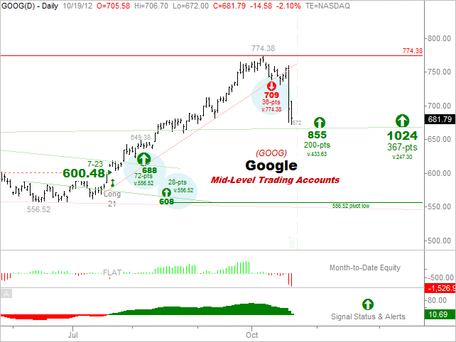 GOOGLE -  4.  Mid-Level Trading Accounts