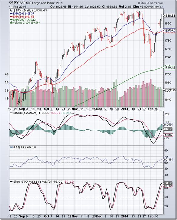 S&P 500_Feb1414
