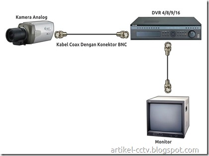 cctv analog with dvr