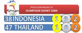 Perolehan Medali Olimpiade Sidney 2000