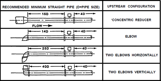 Minimum Straight Length Piping for Vortex Shedding Meters
