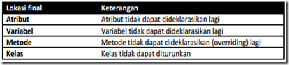 keyword final di java
