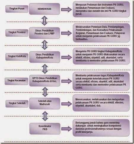 Diagram-Tugas-dan-Tanggung-Jawab-Pihak-Terkait-dalam-Pelaksanaan