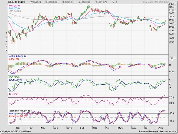 BSE IT Index_Aug12