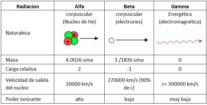 caracteristica de radiaciones