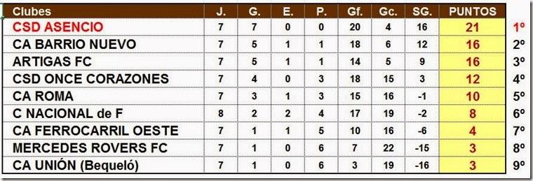 Clausura 2014 - a falta de 1 fecha