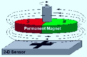 The permanent magnet speed sensor
