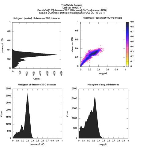 whole-plot-dasamcof.10D-Vs-swg.pidDensitySat[0.85]-large