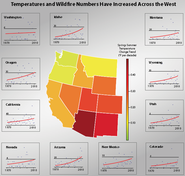 Temperatures and Wildfire Numbers in the U.S. West, 1970-2010. Across the U.S. West, the annual number of large wildfires has increased over the past 42 years, to varying degrees. climatecentral.org