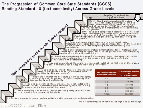'CCSS ELA Standard 10 progression through grades' photo (c) 2012, luhtalam - license: http://creativecommons.org/licenses/by/2.0/