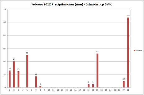 Precipitaciones (Febrero 2012)
