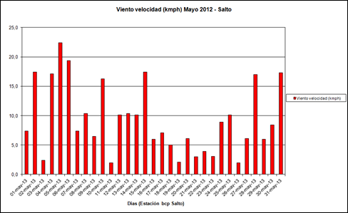 Viento Velocidad (Mayo 2013)