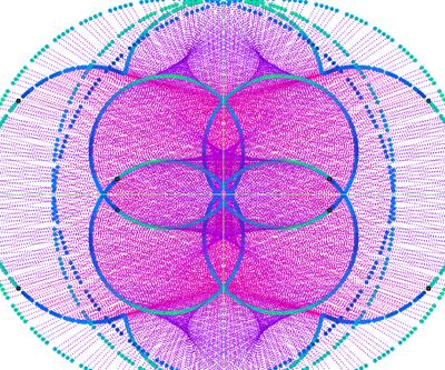 rotazioni e simmetrie