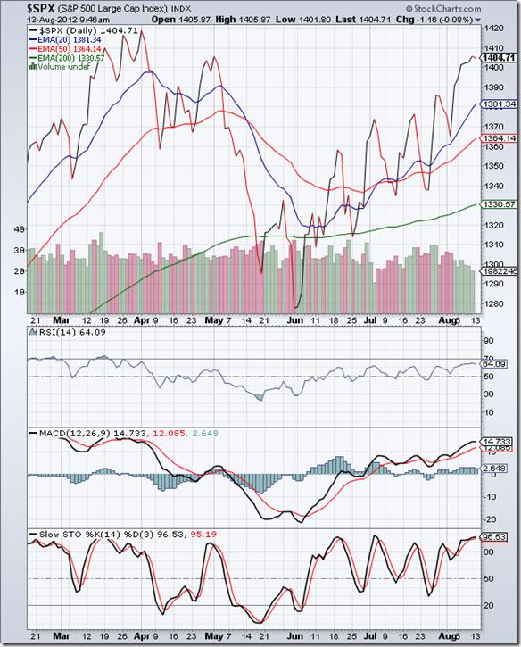 S&P 500_Aug1012