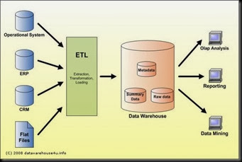 data_warehouse_architecture