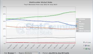 Statcounter browser nel mondo a Luglio 2013