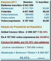 oclarinet.blogspot.com - Eleitores de Cavaco Silva