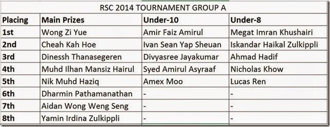 GroupAwinRSC2014