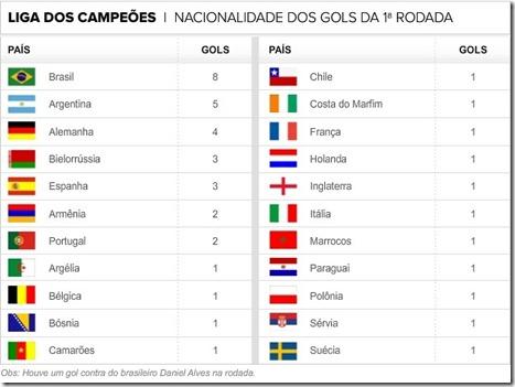 info_gols-1arodada_champions2