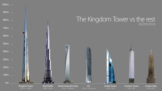 building-comparison