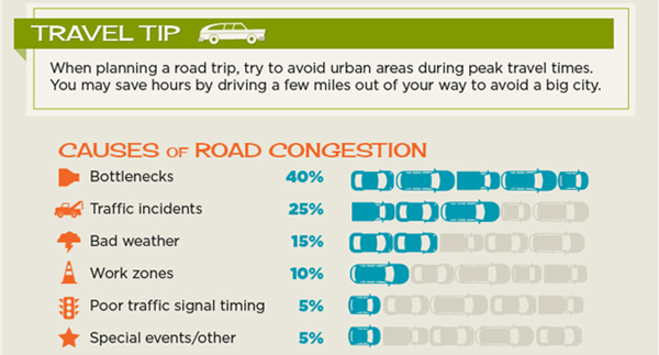 Road congestion infographic