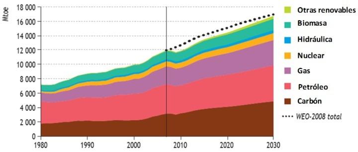 Evolución del consumo energético en el mundo