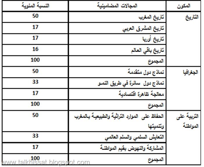 جدول التخصيص