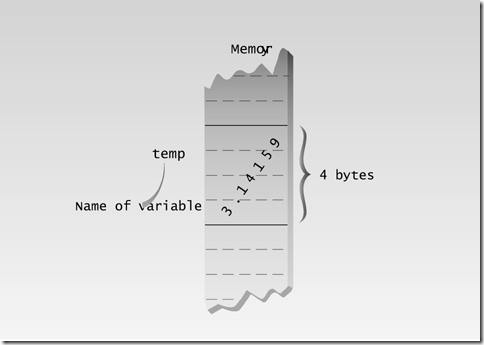 Variable of type float in memory