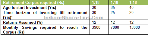 monthly savings required for retirement corpus