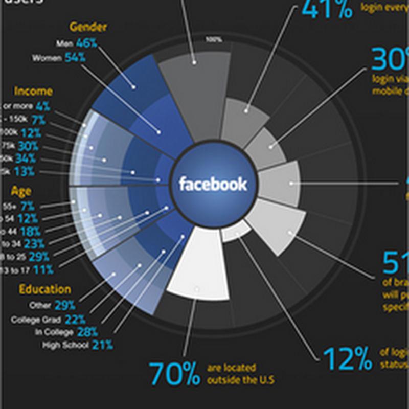 15 útiles infografías para aprender más sobre diseño web