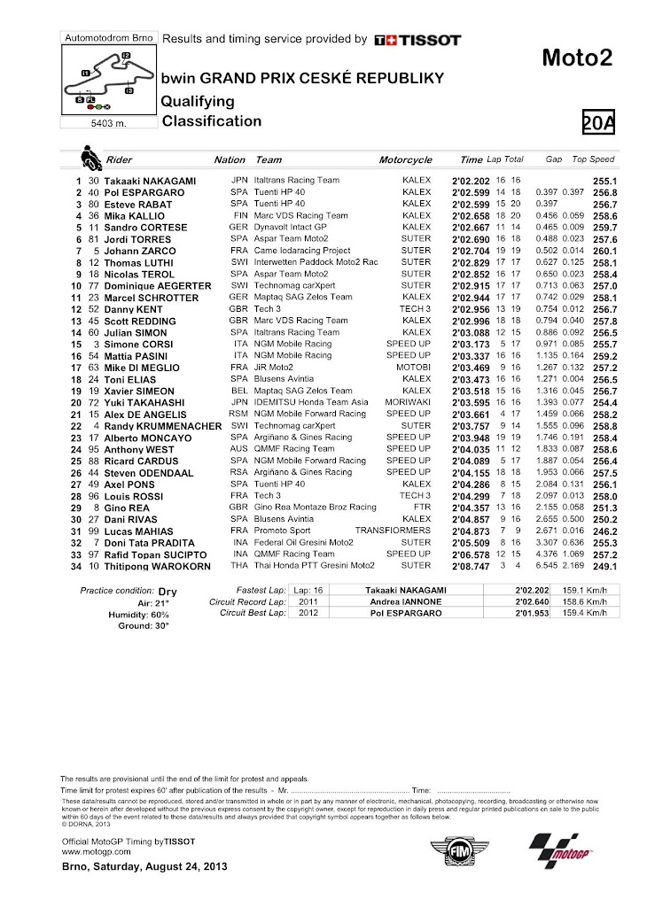 moto2-qp-classification.jpg