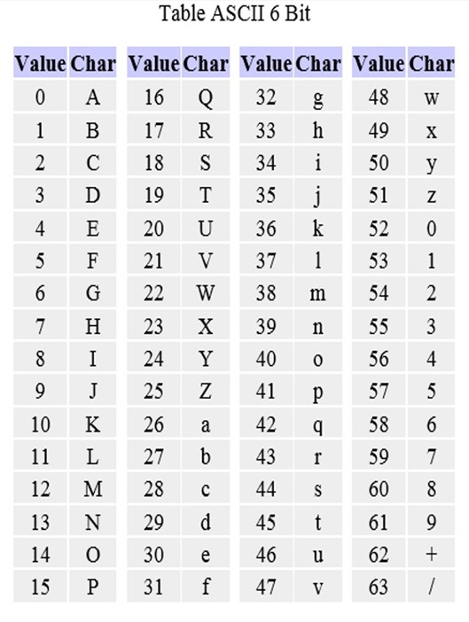 Tabel ASCII 6 Bit