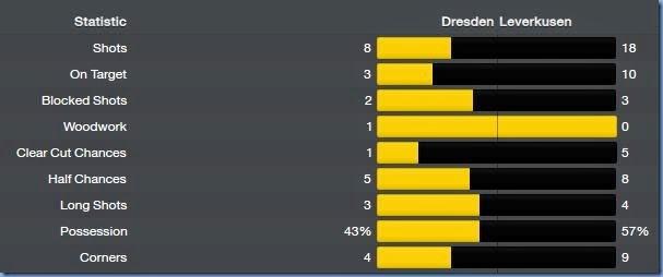 Leverkusen stats