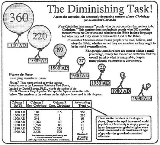 Diminishing Task