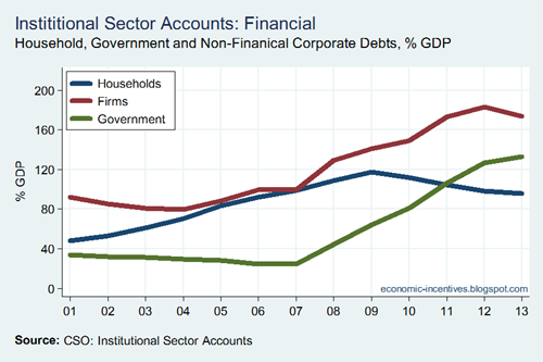 HH NFC and GOV Debt