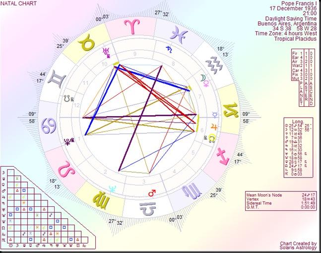 PopeFrancisI natal chart Can Asc