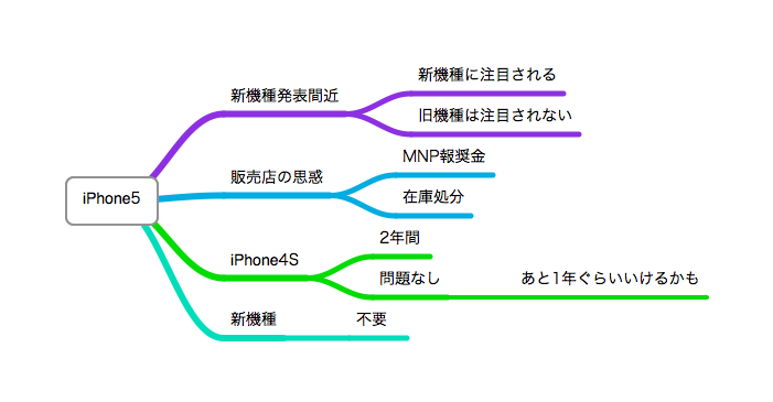IPhone5に変えた理由