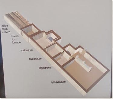 Villa romana de L´Alfas del Pi - Distribución de las estancias de las termas