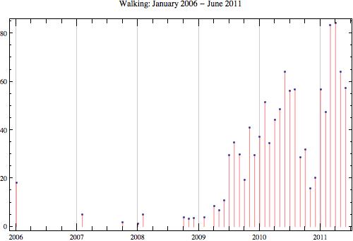 Walking 2011 6