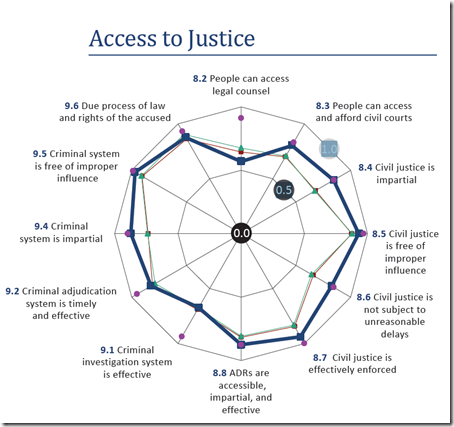 Sweden - Access to Justice
