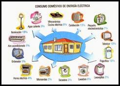 consumo-domc3a9stico-de-energc3ada-elc3a9ctrica