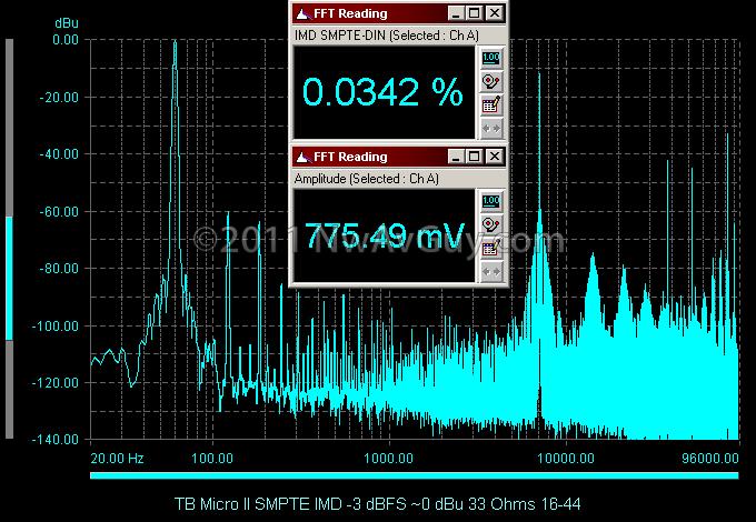 TB Micro II SMPTE IMD -3 dBFS ~0 dBu 33 Ohms 16-44